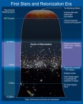 A (rough) guide to the evolution of the universe